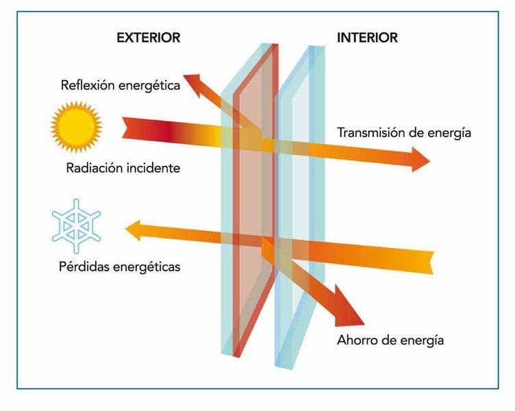Resultado de imagen de vidrios aislamiento termico
