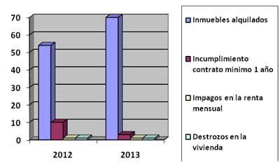 Statistics Euroholding