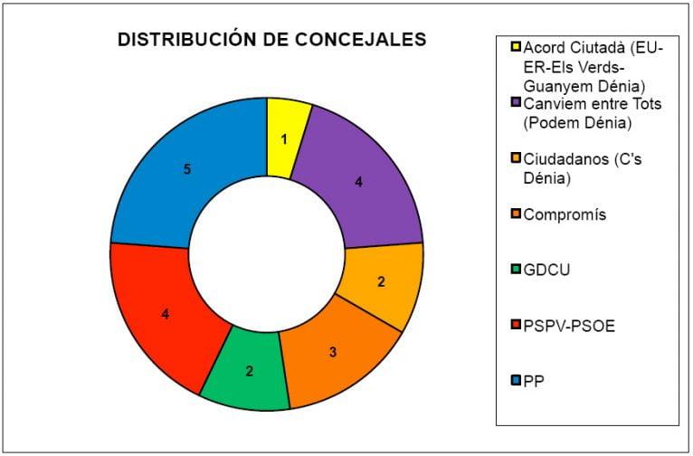 Encuesta 24M - Distribución de concejales