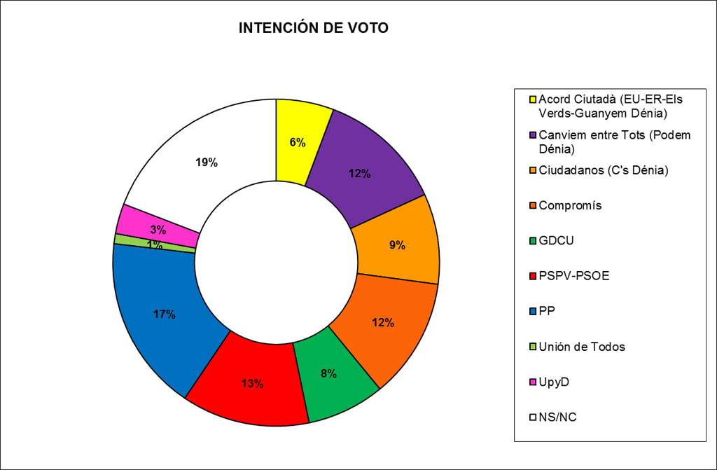 Gráfica intención de voto elecciones 24M