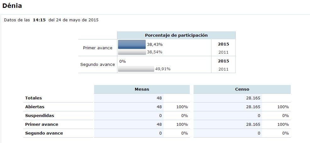 Participaci n en las elecciones municipales ministerio for Web ministerio del interior