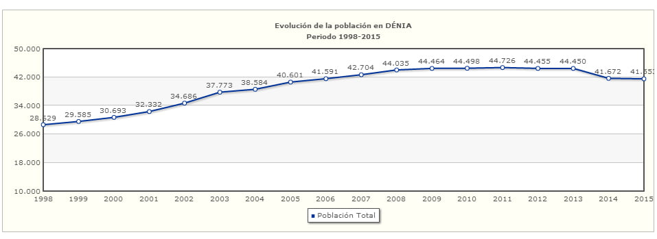 Evolution de la population à Dénia - Conseil provincial d'Alicante