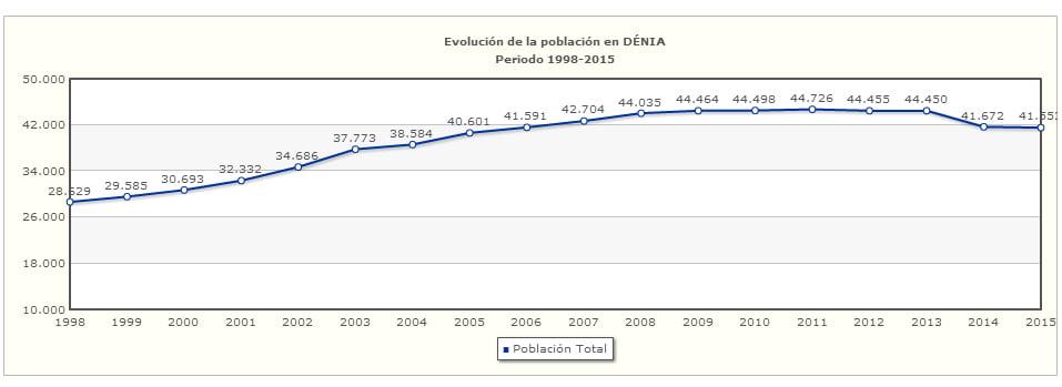 Evolución de la Población en Dénia – Diputación de Alicante