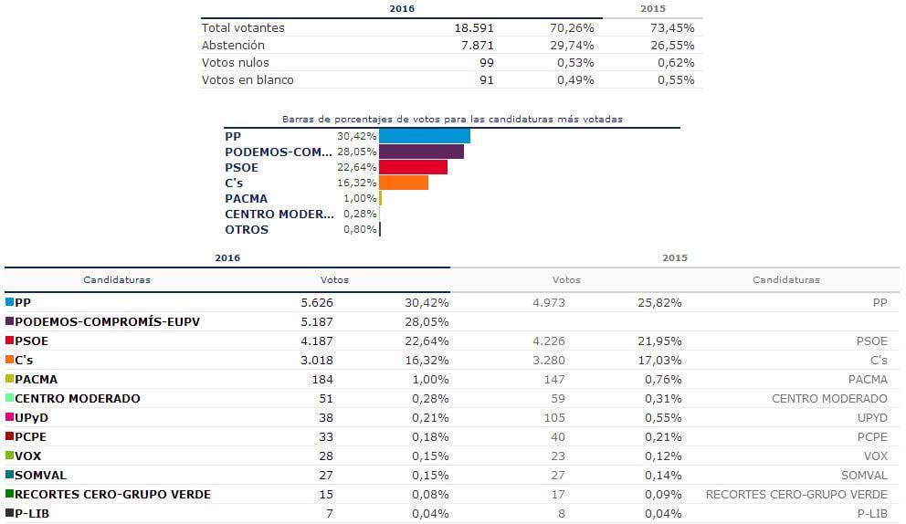 Resultados de las elecciones generales de 2016 en d nia for Elecciones ministerio del interior resultados