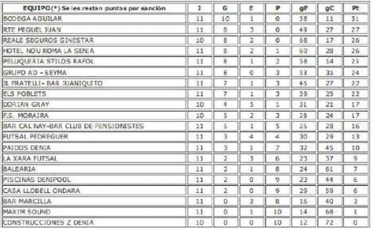 ACYDMA League qualifying