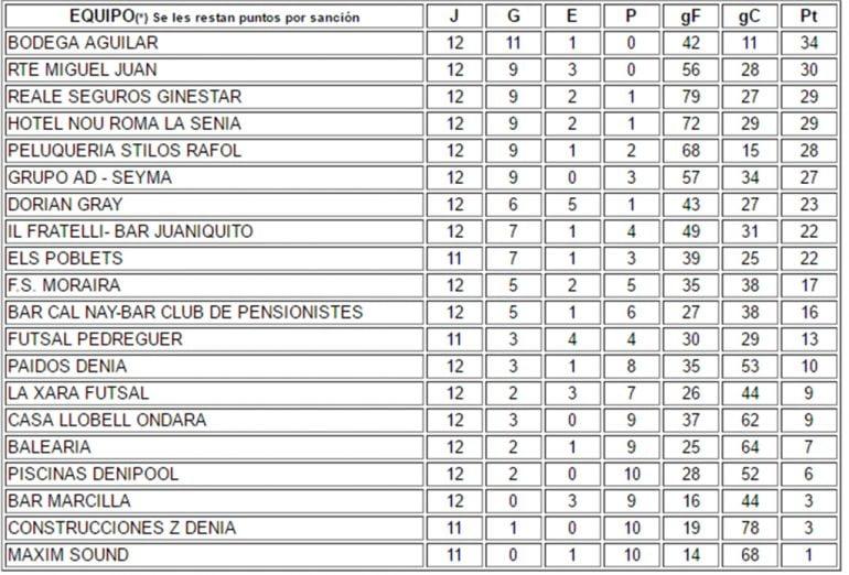 La Liga Jornada 12 ACYDMA