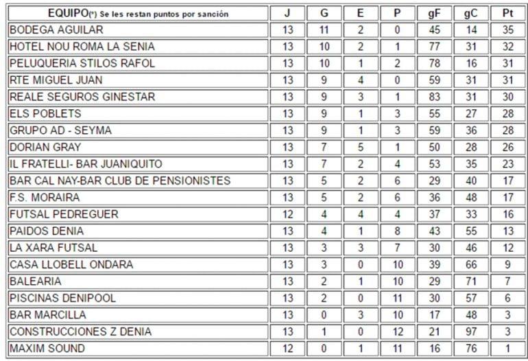 La Liga Jornada 13 ACYDMA