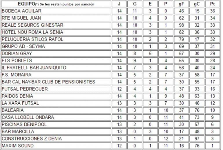 Ranking League ACYDMA day after 14