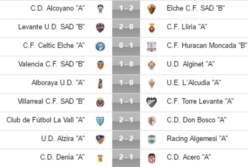 Youth League Ergebnisse