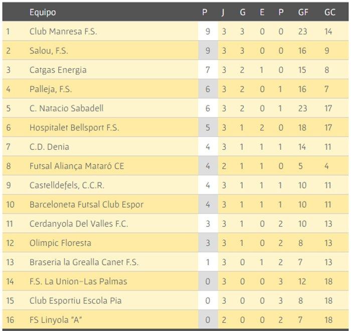 Clasificación Jornada 3 Segunda División B