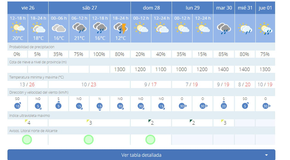 Weather forecast Dénia weekend