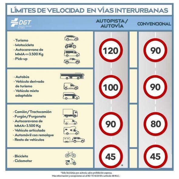 New speed limits in Spain - ESL worksheet by crisrana