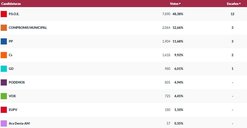 Resultats definitius a les eleccions municipals de Dénia