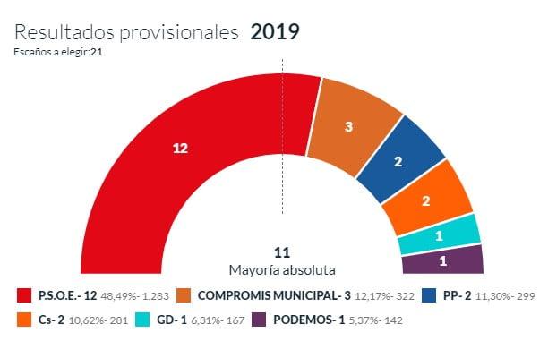 Resultats provisionals 15 per cent