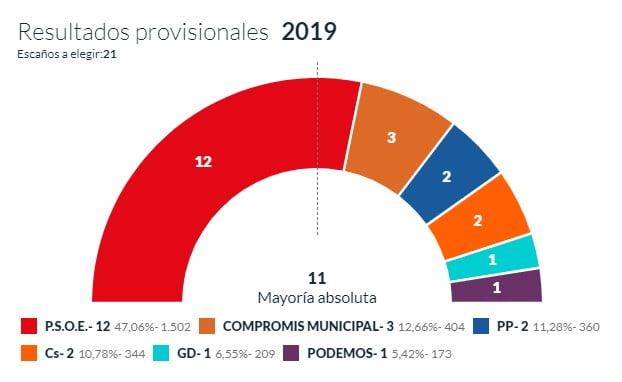 Resultats provisionals 20 per cent
