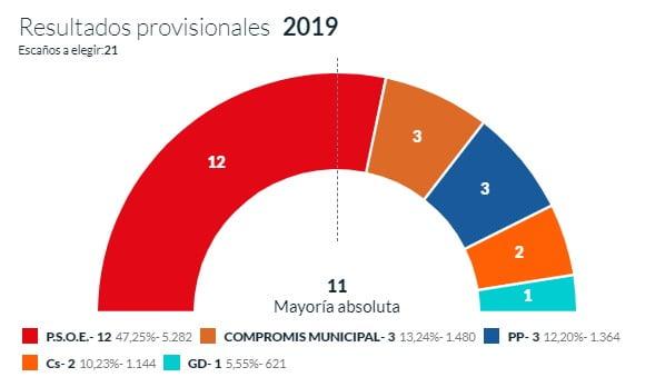 Resultats provisionals 68 per cent