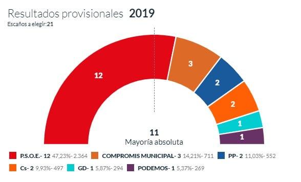 Resultats provisionals amb el 31 per cent