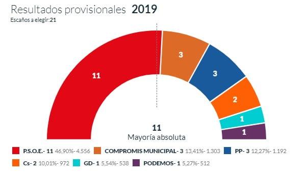 Resultats provisionals Dénia 60 per cent