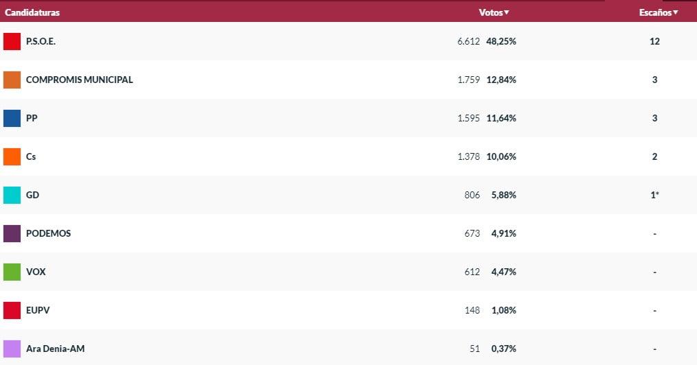 Vots amb el 83 per cent escrutat