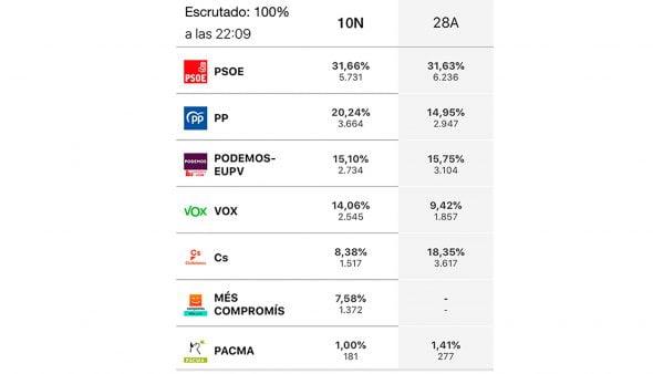 Imagen: Comparación elecciones 10N y 28A