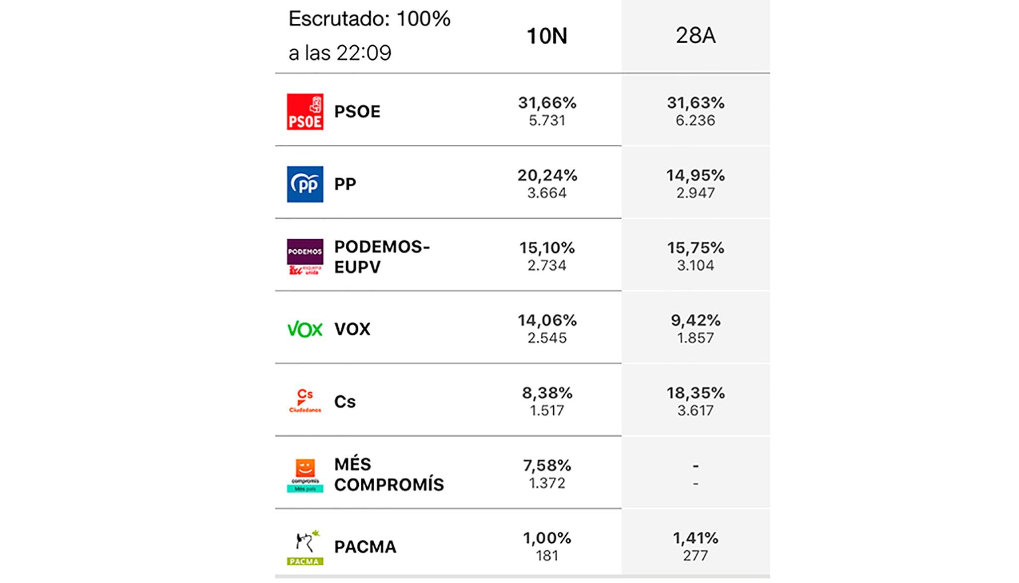 Comparación elecciones 10N y 28A