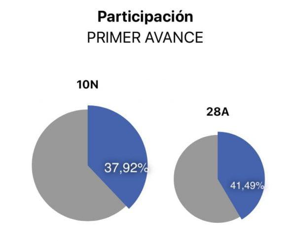 Imatge: Participació de l'Estat 10N a les 14h