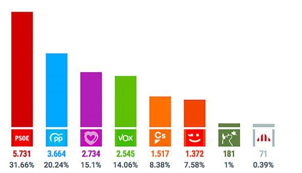 Imagen: Resultados elecciones 10N en Dénia
