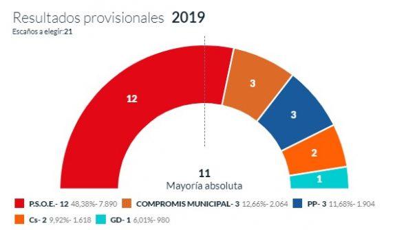 Imagen: Resultado final de las votaciones municipales