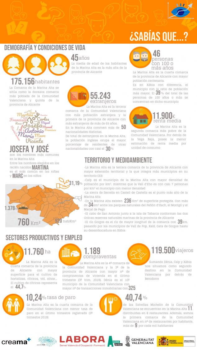 Image: Infographic of the Observatori Marina Alta