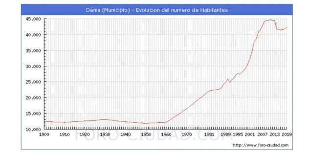 Imatge: Evolució de la població de Dénia durant el segle XX i principis de la XXI (Imatge de foro-ciudad.com)