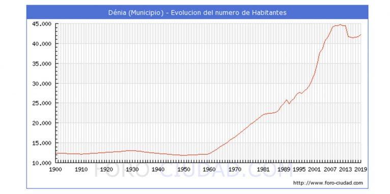 Evolución de la población de Dénia durante el siglo XX y principios del XXI (Imagen de foro-ciudad.com)