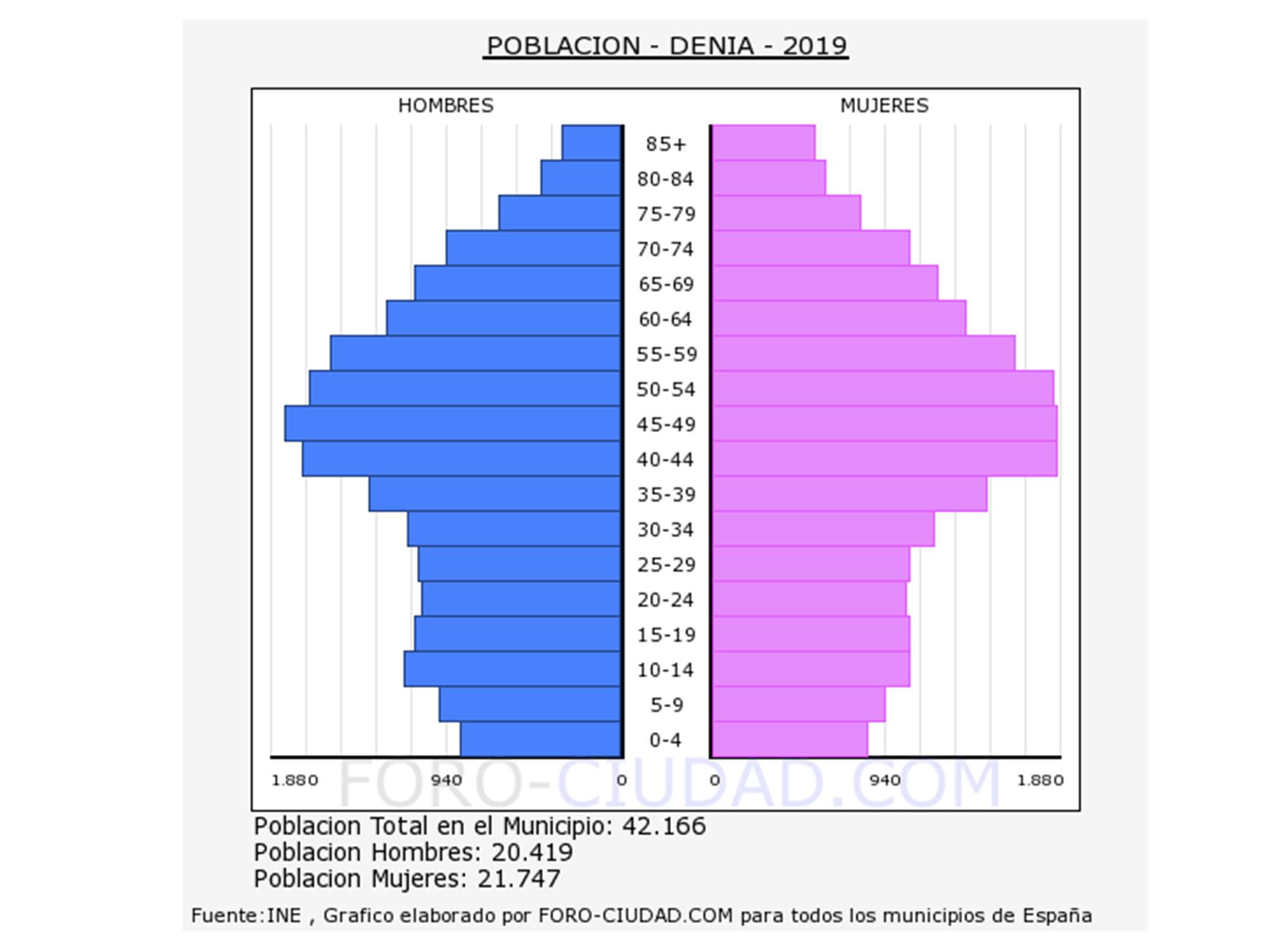 pyramid-population-denia-2019 (Imagen-foro-ciudad.com)
