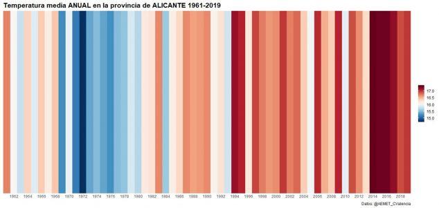 Imagen: Barras de calentamiento de la provincia de Alicante: Fuente: AEMET