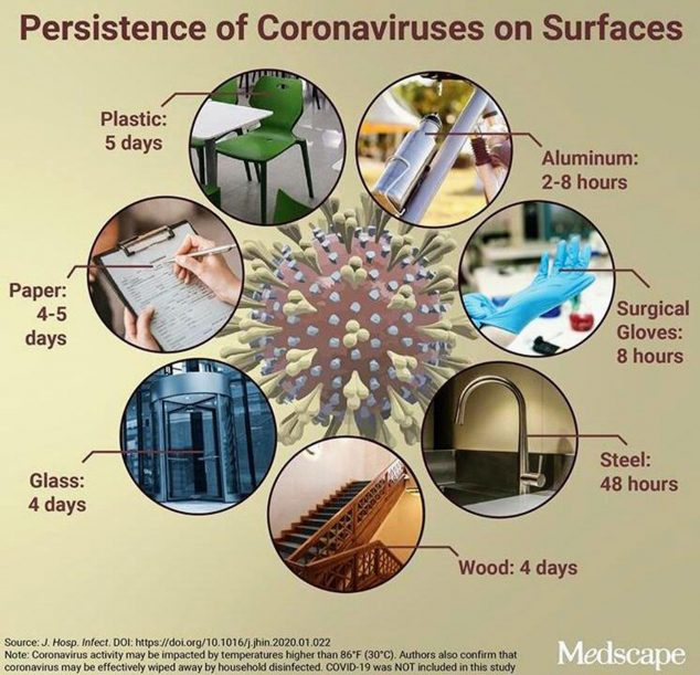 Image: How long does the coronavirus remain on different surfaces - CYNOS Veterinary Clinic