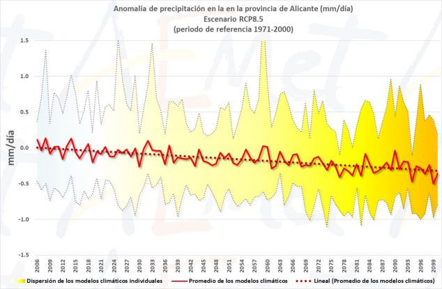 Согласно прогнозу AEMET, прогнозируемая тенденция осадков в этом столетии в провинции Аликанте