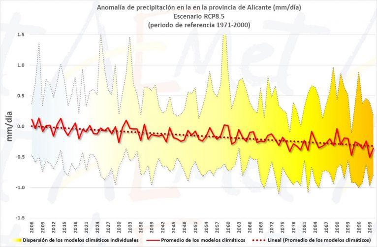 Tendència de precipitacions prevista per a aquest segle a la província d'Alacant, segons AEMET