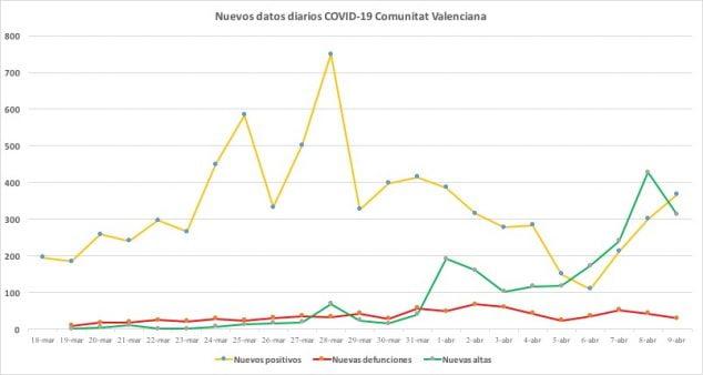 Immagine: casi di coronavirus il 9 aprile