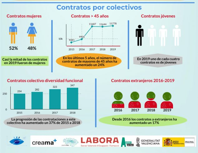 Image: Contracts by collective