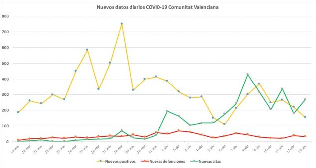 Image: Coronavirus data April 13