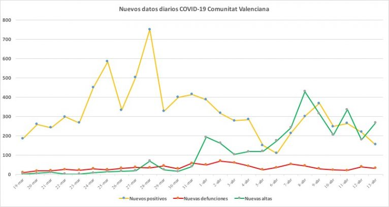 Datos coronavirus 13 de abril