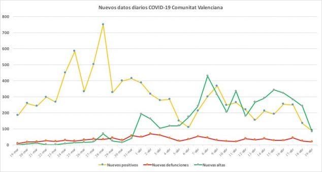 Imagen: Datos coronavirus 19 de abril