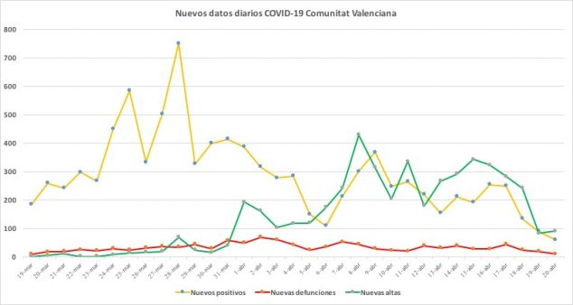 Image: Coronavirus data April 20
