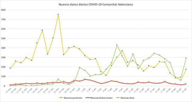 Image: Coronavirus data April 21