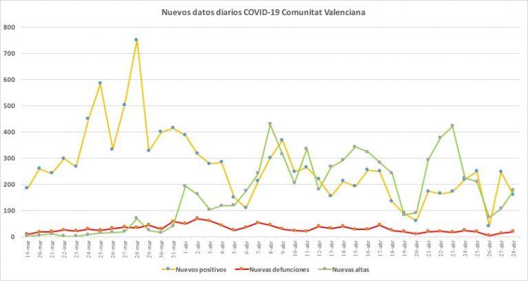 Coronavirus data April 28