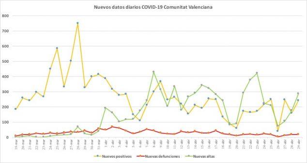 Image: Coronavirus data April 29