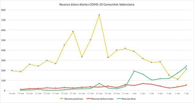Imagen: Datos coronavirus 7 de abril
