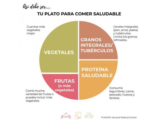 Immagine: ecco come dovrebbe essere il tuo piatto sano