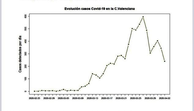 Bild: Entwicklung von COVID-19-Fällen in der Community