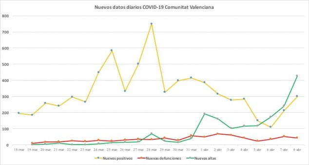 Image: New coronavirus data April 8