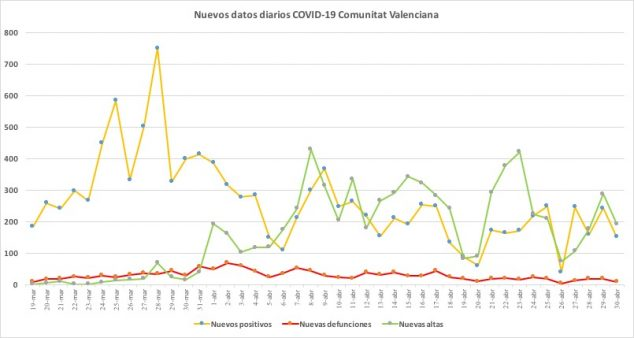 Image: Coronavirus data April 30